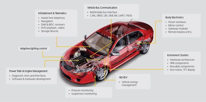 automotive electronics Automotive electronics industry market research covers electric vehicles electronic systems, driver monitor sensors including ev safety tpms and automotive car radio.