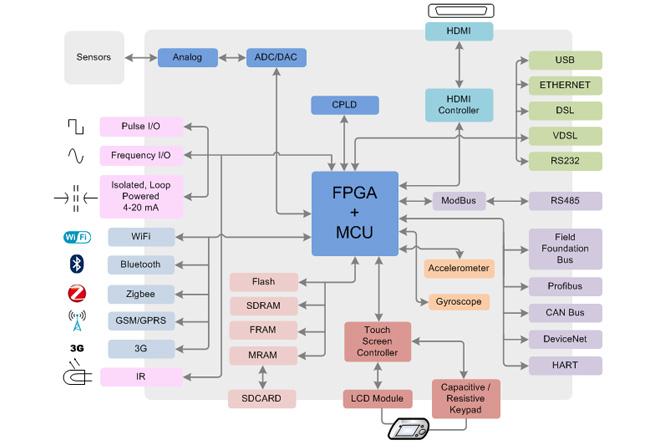 Microcontroller Embedded System Design